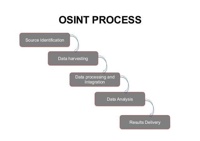 osint process